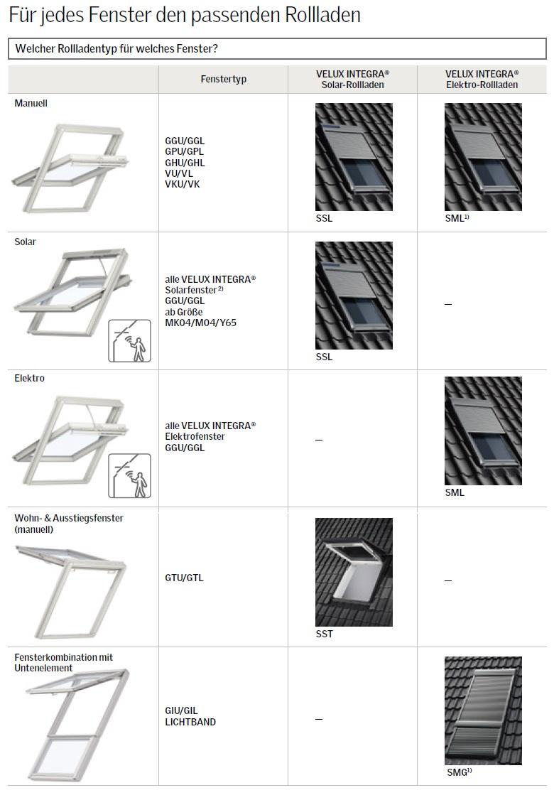 velux  rollladen Solar elektro SML SSL dachfenster