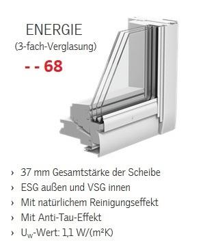 VELUX Energie Plus 3-fach-verglasung